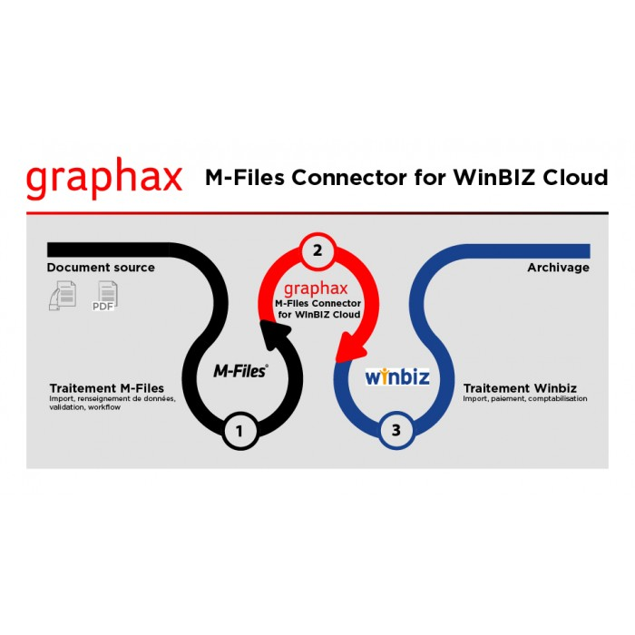 Graphax M-Files Connector for WinBIZ Cloud